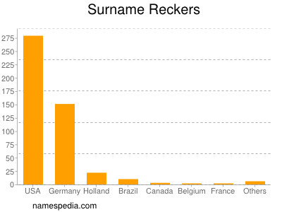 Surname Reckers