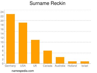 Surname Reckin