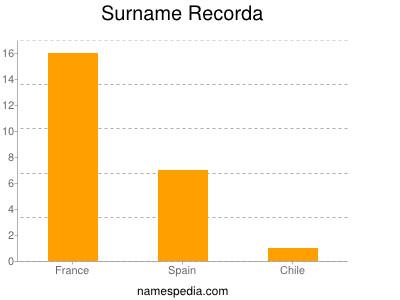 Surname Recorda