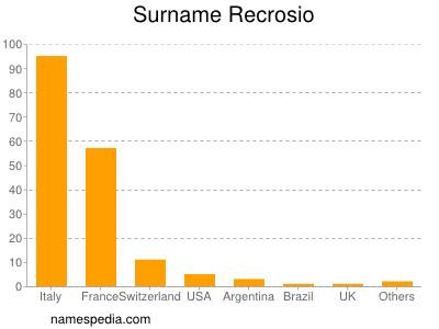 Surname Recrosio