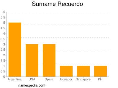 Surname Recuerdo