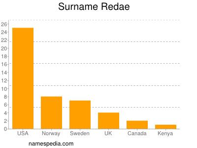 Surname Redae