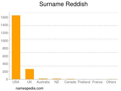 Surname Reddish