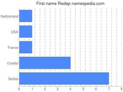 Given name Redep