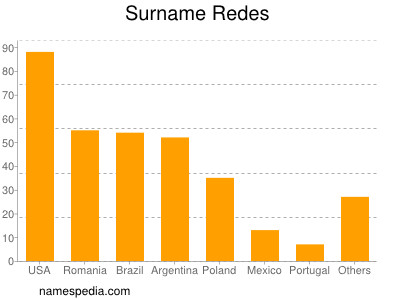 Surname Redes