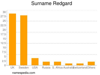 Surname Redgard