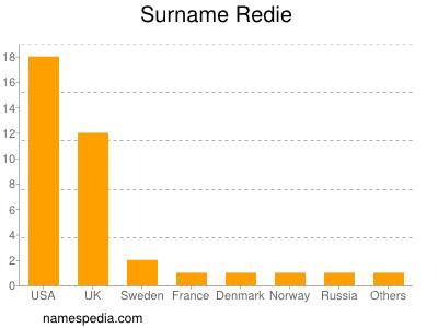 Surname Redie