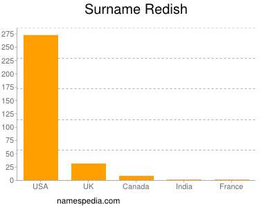 Surname Redish