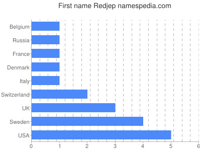 Given name Redjep