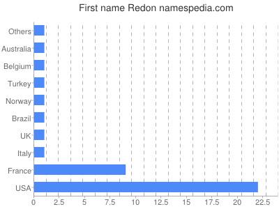 Given name Redon