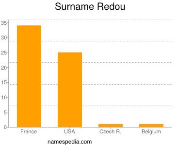 Surname Redou