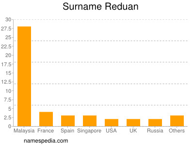 Surname Reduan