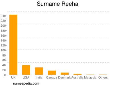 Surname Reehal