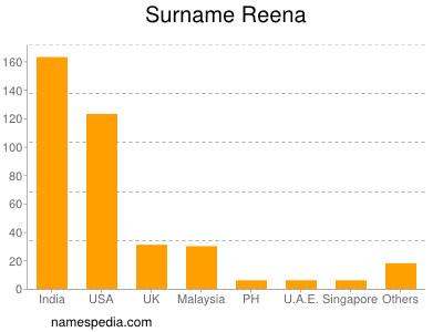 Surname Reena