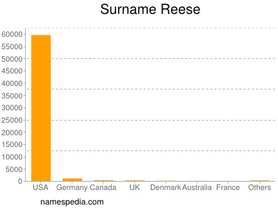 Surname Reese