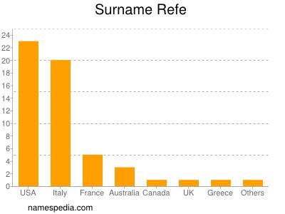 Surname Refe