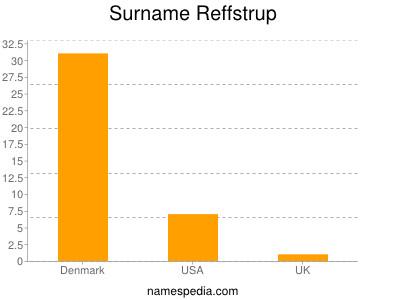Surname Reffstrup