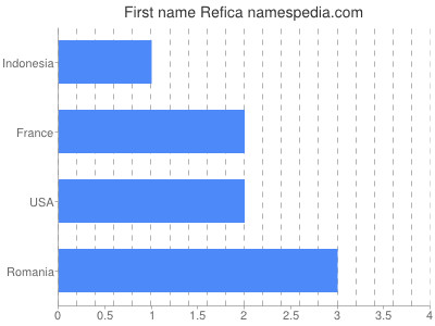 Given name Refica