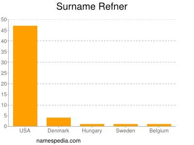 Surname Refner