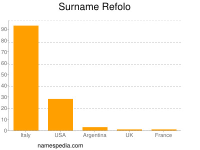 Surname Refolo