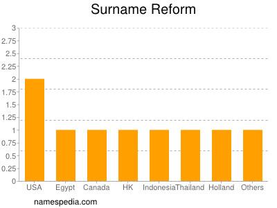Surname Reform