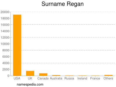 Surname Regan