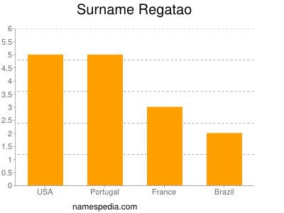 Surname Regatao