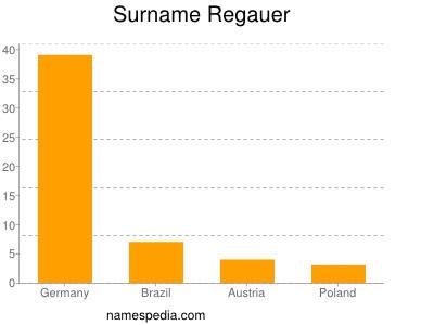 Surname Regauer