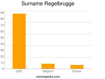 Surname Regelbrugge