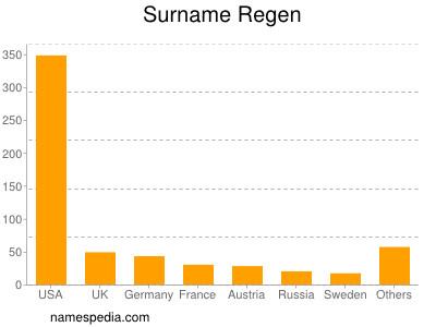 Surname Regen