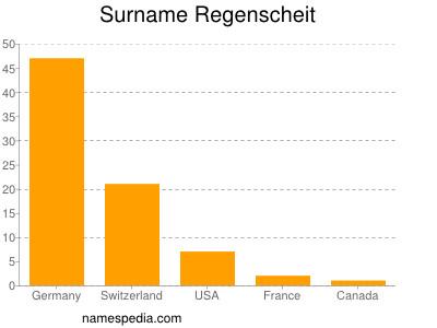 Surname Regenscheit