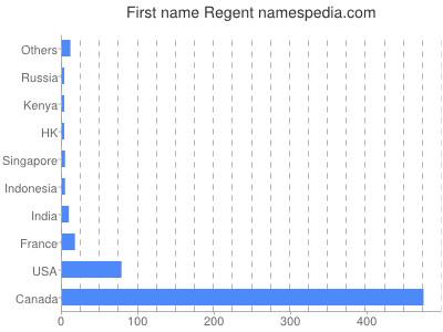 Given name Regent