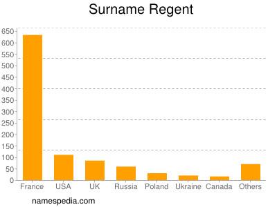 Surname Regent