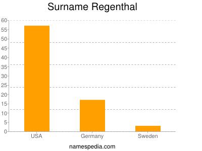 Surname Regenthal