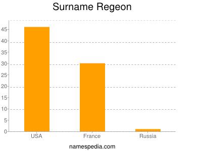 Surname Regeon
