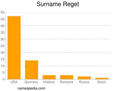Surname Reget