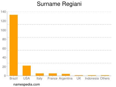 Surname Regiani