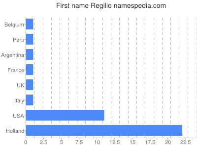 Given name Regilio