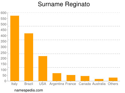 Surname Reginato