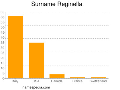 Surname Reginella
