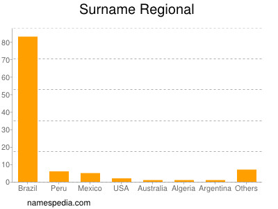 Surname Regional
