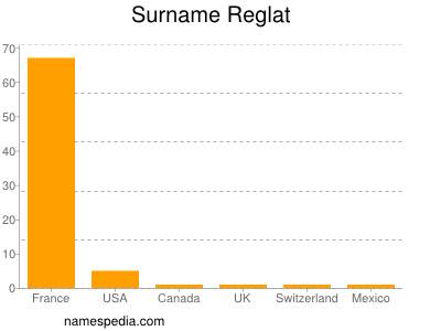 Surname Reglat
