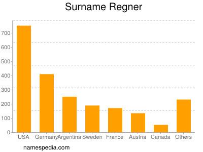 Surname Regner
