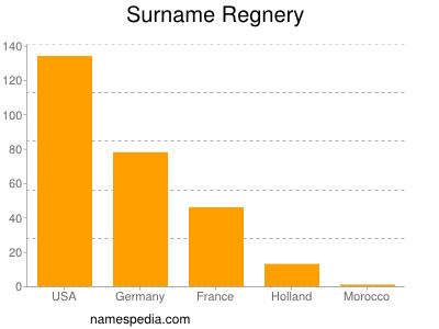 Surname Regnery