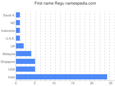 Given name Regu
