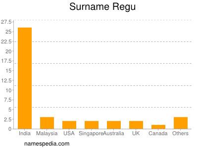 Surname Regu