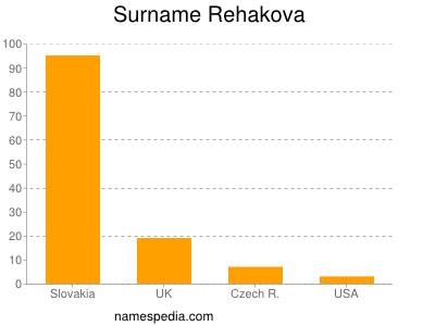 Surname Rehakova