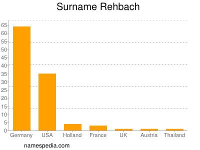 Surname Rehbach