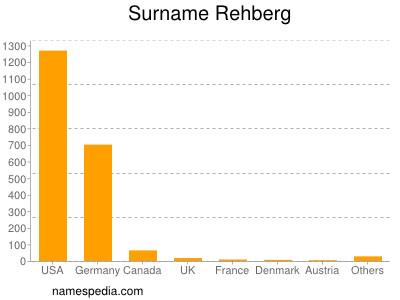 Surname Rehberg