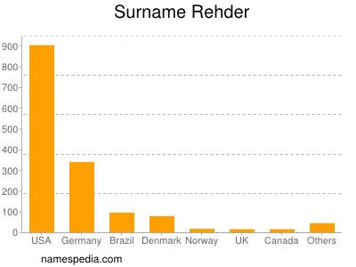 Surname Rehder